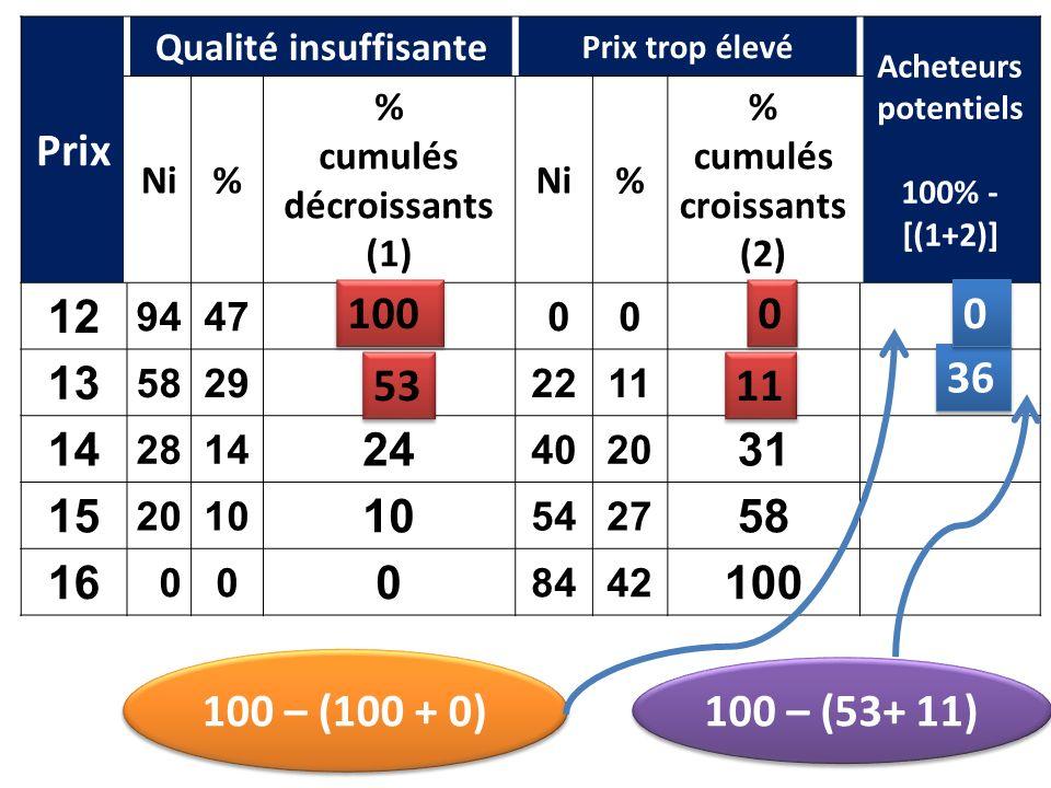 Prix Qualité insuffisante. Prix trop élevé. Acheteurs potentiels. 100% - [(1+2)] Ni. % cumulés décroissants.